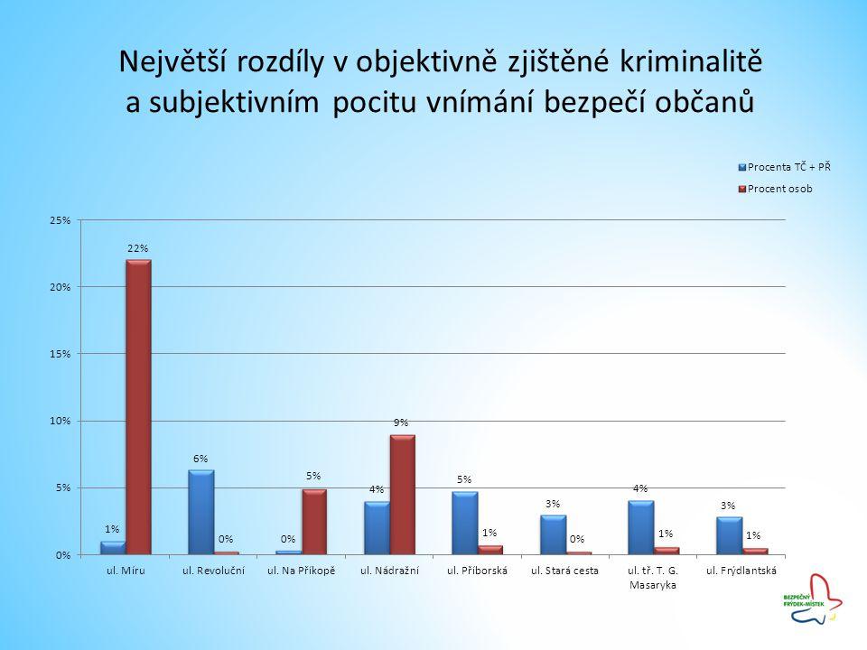 Největší rozdíly v objektivně zjištěné kriminalitě a subjektivním pocitu vnímání bezpečí občanů
