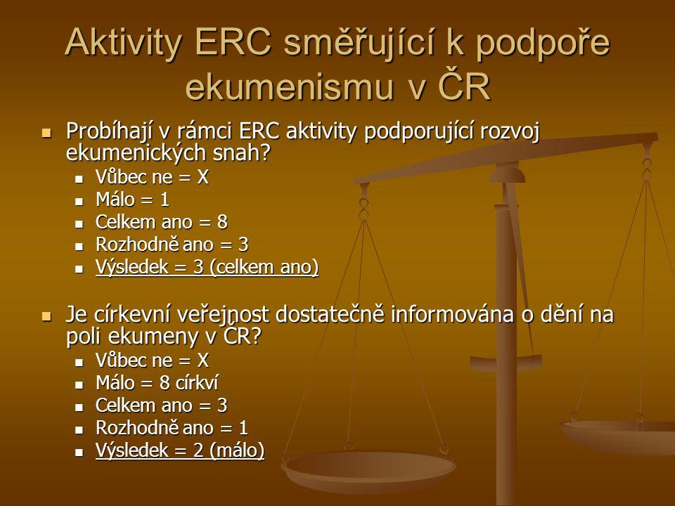 Aktivity ERC směřující k podpoře ekumenismu v ČR Probíhají v rámci ERC aktivity podporující rozvoj ekumenických snah.