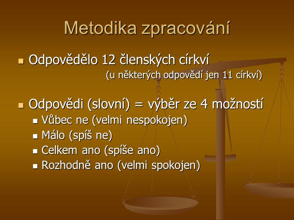 Metodika zpracování Odpovědělo 12 členských církví (u některých odpovědí jen 11 církví) Odpovědělo 12 členských církví (u některých odpovědí jen 11 církví) Odpovědi (slovní) = výběr ze 4 možností Odpovědi (slovní) = výběr ze 4 možností Vůbec ne (velmi nespokojen) Vůbec ne (velmi nespokojen) Málo (spíš ne) Málo (spíš ne) Celkem ano (spíše ano) Celkem ano (spíše ano) Rozhodně ano (velmi spokojen) Rozhodně ano (velmi spokojen)