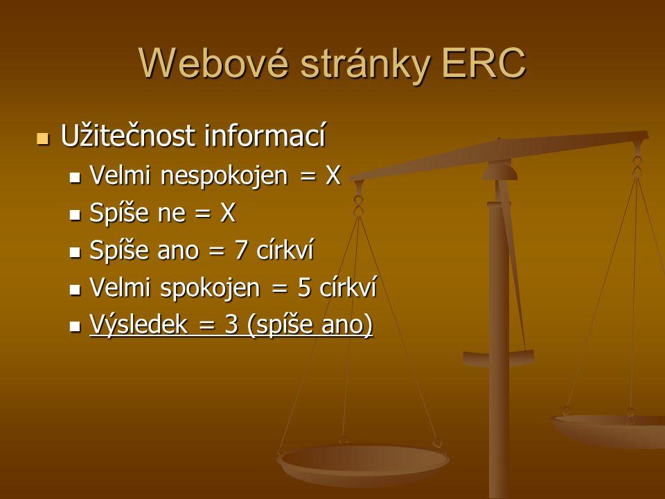 Webové stránky ERC Užitečnost informací Užitečnost informací Velmi nespokojen = X Velmi nespokojen = X Spíše ne = X Spíše ne = X Spíše ano = 7 církví Spíše ano = 7 církví Velmi spokojen = 5 církví Velmi spokojen = 5 církví Výsledek = 3 (spíše ano) Výsledek = 3 (spíše ano)