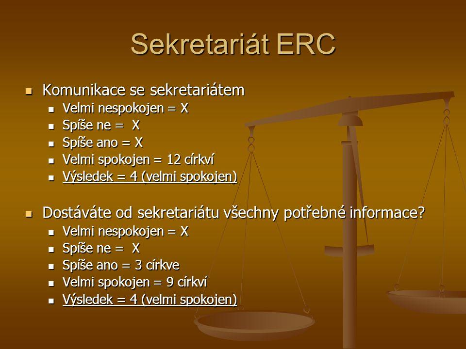 Sekretariát ERC Komunikace se sekretariátem Komunikace se sekretariátem Velmi nespokojen = X Velmi nespokojen = X Spíše ne = X Spíše ne = X Spíše ano = X Spíše ano = X Velmi spokojen = 12 církví Velmi spokojen = 12 církví Výsledek = 4 (velmi spokojen) Výsledek = 4 (velmi spokojen) Dostáváte od sekretariátu všechny potřebné informace.