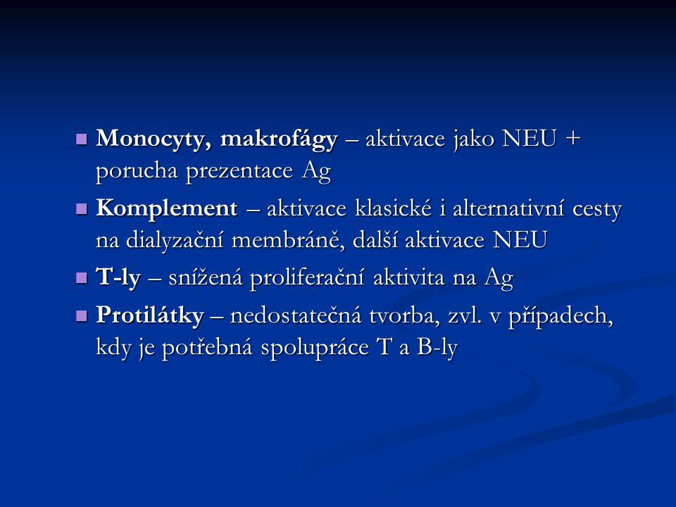 Monocyty, makrofágy – aktivace jako NEU + porucha prezentace Ag Monocyty, makrofágy – aktivace jako NEU + porucha prezentace Ag Komplement – aktivace klasické i alternativní cesty na dialyzační membráně, další aktivace NEU Komplement – aktivace klasické i alternativní cesty na dialyzační membráně, další aktivace NEU T-ly – snížená proliferační aktivita na Ag T-ly – snížená proliferační aktivita na Ag Protilátky – nedostatečná tvorba, zvl.