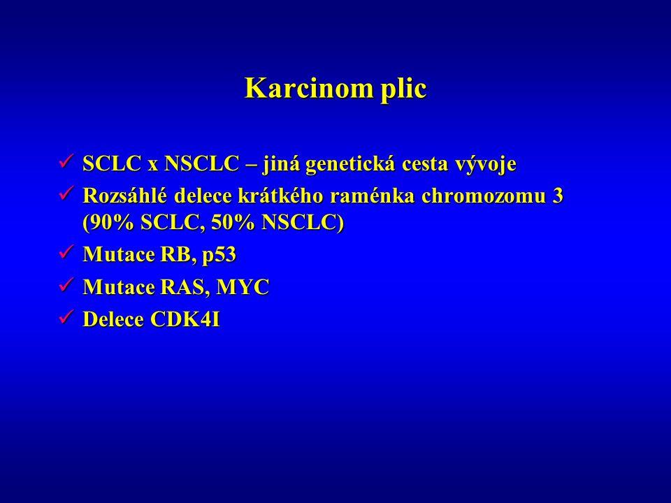 Karcinom plic SCLC x NSCLC – jiná genetická cesta vývoje SCLC x NSCLC – jiná genetická cesta vývoje Rozsáhlé delece krátkého raménka chromozomu 3 (90% SCLC, 50% NSCLC) Rozsáhlé delece krátkého raménka chromozomu 3 (90% SCLC, 50% NSCLC) Mutace RB, p53 Mutace RB, p53 Mutace RAS, MYC Mutace RAS, MYC Delece CDK4I Delece CDK4I