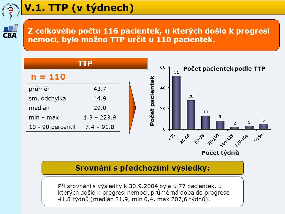 V.1.TTP (v týdnech) Počet pacientek Počet týdnů n = 110 TTP průměr43.7 sm.
