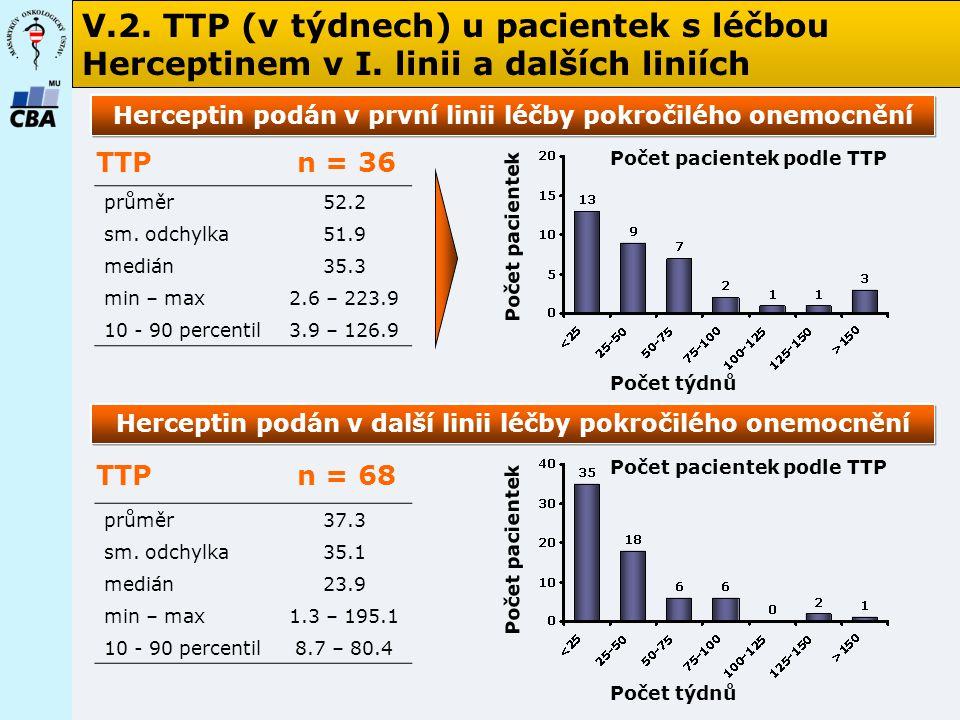 V.2.TTP (v týdnech) u pacientek s léčbou Herceptinem v I.