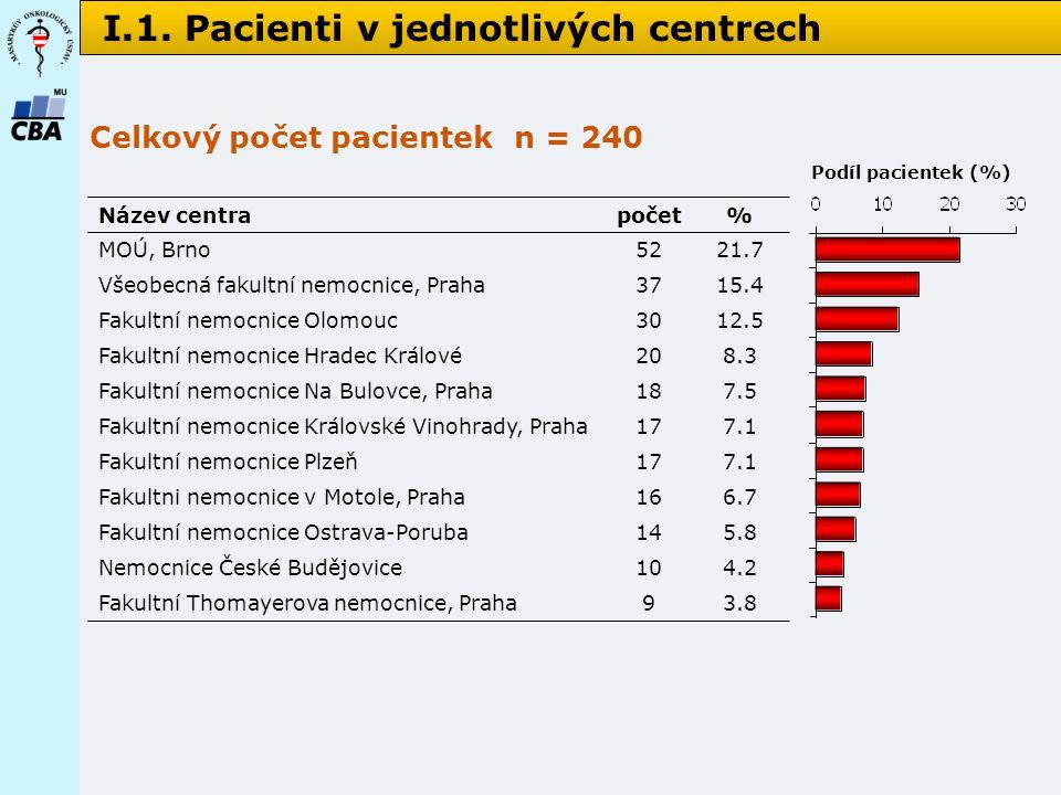 I.1. Pacienti v jednotlivých centrech Název centrapočet% MOÚ, Brno5221.7 Všeobecná fakultní nemocnice, Praha3715.4 Fakultní nemocnice Olomouc3012.5 Fa
