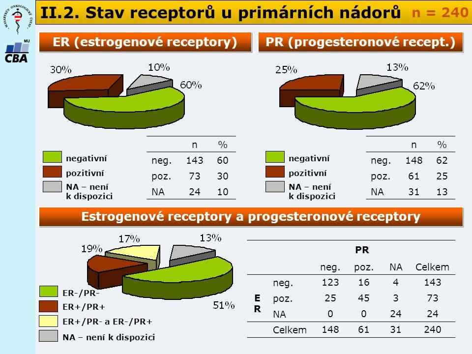 PR (progesteronové recept.) Estrogenové receptory a progesteronové receptory II.2.
