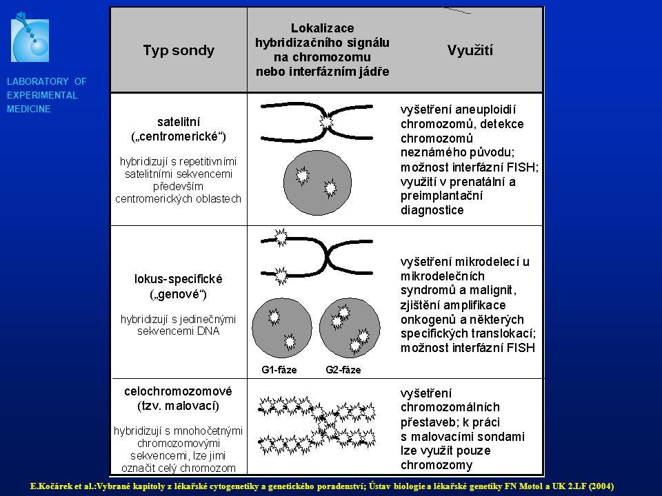 LABORATORY OF EXPERIMENTAL MEDICINE E.Kočárek et al.:Vybrané kapitoly z lékařské cytogenetiky a genetického poradenství; Ústav biologie a lékařské genetiky FN Motol a UK 2.LF (2004)