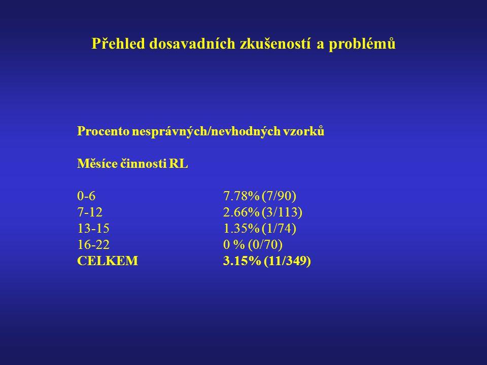 Přehled dosavadních zkušeností a problémů Procento nesprávných/nevhodných vzorků Měsíce činnosti RL 0-67.78% (7/90) 7-122.66% (3/113) 13-151.35% (1/74) 16-220 % (0/70) CELKEM3.15% (11/349)