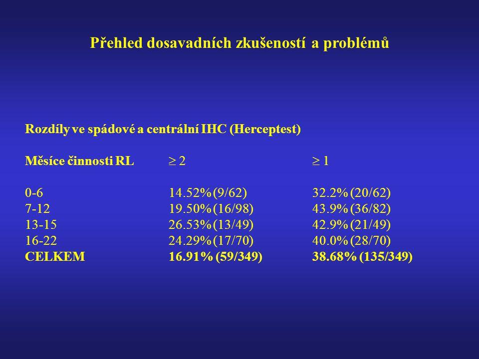 Přehled dosavadních zkušeností a problémů Rozdíly ve spádové a centrální IHC (Herceptest) Měsíce činnosti RL  2  1 0-614.52% (9/62)32.2% (20/62) 7-1219.50% (16/98)43.9% (36/82) 13-1526.53% (13/49)42.9% (21/49) 16-2224.29% (17/70)40.0% (28/70) CELKEM16.91% (59/349)38.68% (135/349)