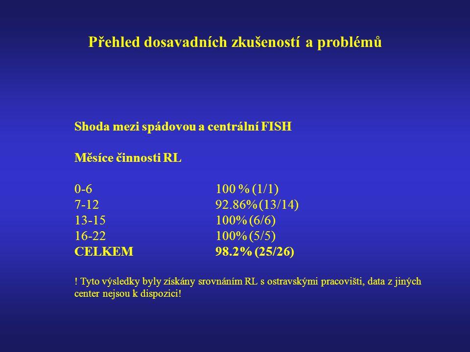 Přehled dosavadních zkušeností a problémů Shoda mezi spádovou a centrální FISH Měsíce činnosti RL 0-6100 % (1/1) 7-1292.86% (13/14) 13-15100% (6/6) 16-22100% (5/5) CELKEM98.2% (25/26) .