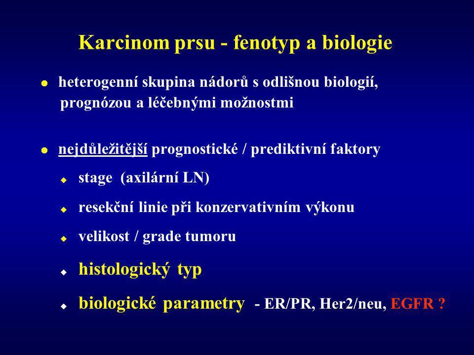 Karcinom prsu - fenotyp a biologie  heterogenní skupina nádorů s odlišnou biologií, prognózou a léčebnými možnostmi  nejdůležitější prognostické / prediktivní faktory  stage (axilární LN)  resekční linie při konzervativním výkonu  velikost / grade tumoru  histologický typ  biologické parametry - ER/PR, Her2/neu, EGFR ?