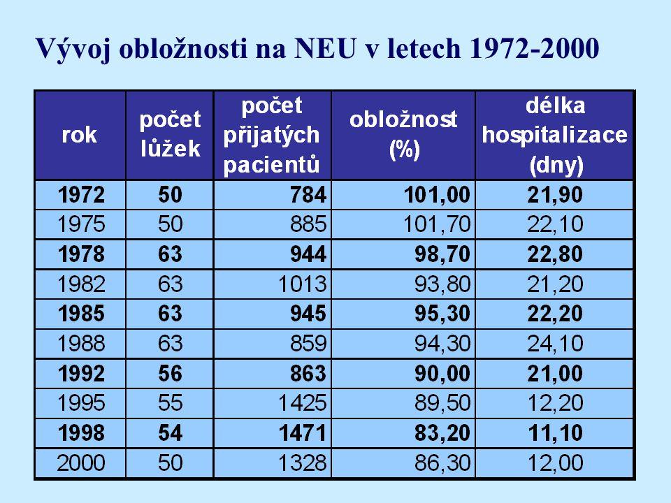 Vývoj obložnosti na NEU v letech 1972-2000
