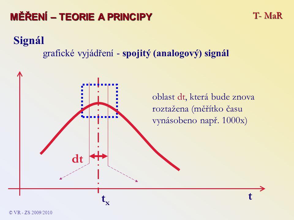 T- MaR MĚŘENÍ – TEORIE A PRINCIPY © VR - ZS 2009/2010 Signál grafické vyjádření - spojitý (analogový) signál txtx oblast dt, která bude znova roztažen