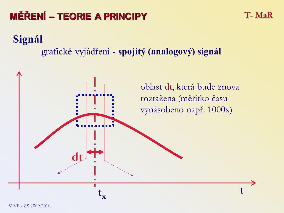 T- MaR MĚŘENÍ – TEORIE A PRINCIPY © VR - ZS 2009/2010 Signál grafické vyjádření - spojitý (analogový) signál oblast dt, která bude znova roztažena (mě