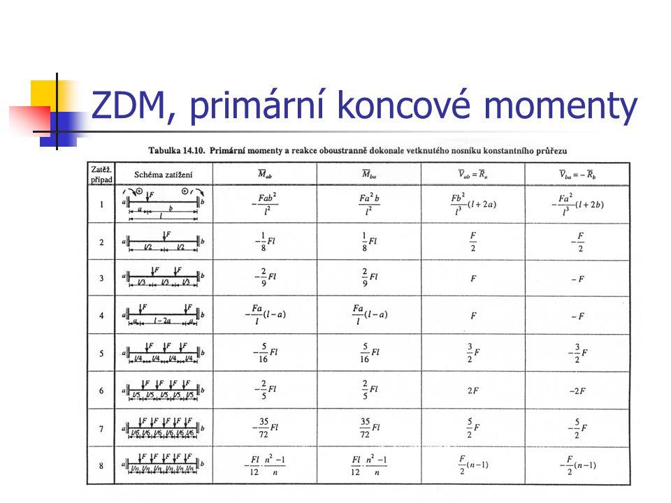 ZDM, primární koncové momenty
