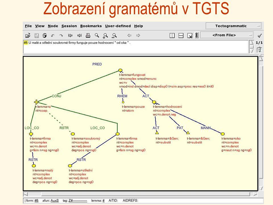 Zobrazení gramatémů v TGTS