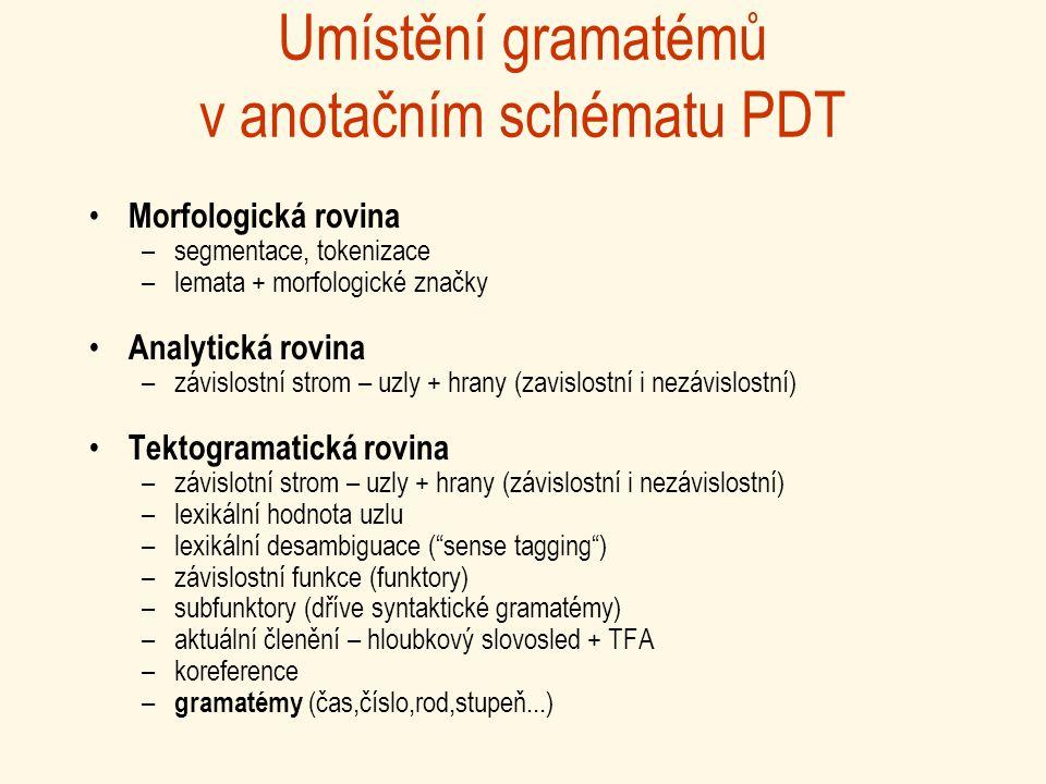 Umístění gramatémů v anotačním schématu PDT Morfologická rovina –segmentace, tokenizace –lemata + morfologické značky Analytická rovina –závislostní strom – uzly + hrany (zavislostní i nezávislostní) Tektogramatická rovina –závislotní strom – uzly + hrany (závislostní i nezávislostní) –lexikální hodnota uzlu –lexikální desambiguace ( sense tagging ) –závislostní funkce (funktory) –subfunktory (dříve syntaktické gramatémy) –aktuální členění – hloubkový slovosled + TFA –koreference – gramatémy (čas,číslo,rod,stupeň...)