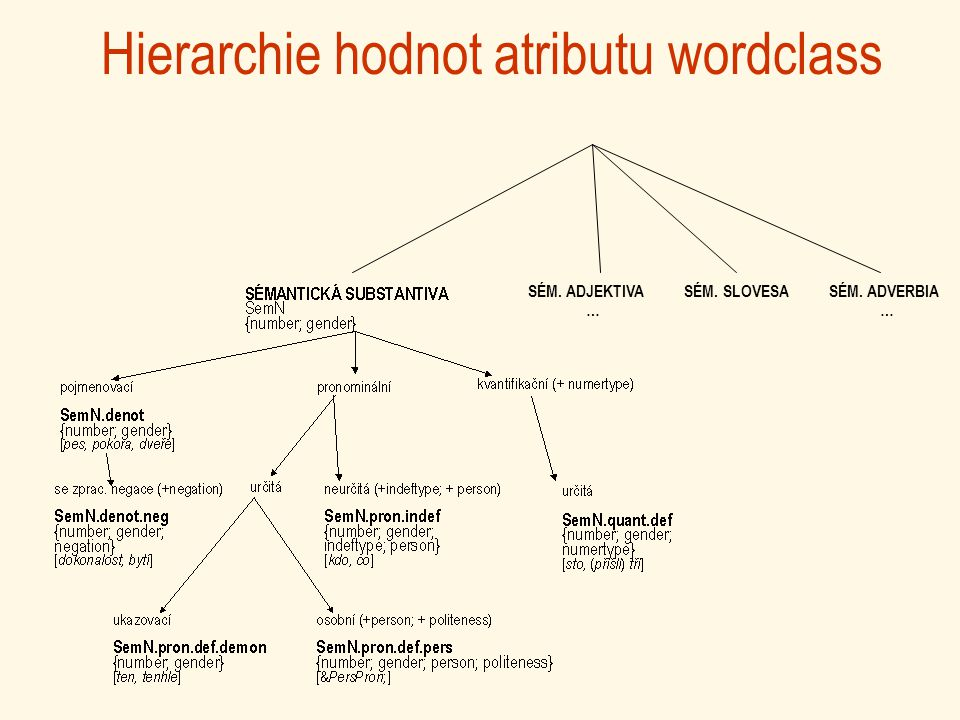 Hierarchie hodnot atributu wordclass SÉM. ADJEKTIVASÉM. SLOVESASÉM. ADVERBIA ……