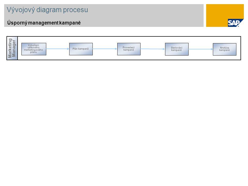 Vývojový diagram procesu Úsporný management kampaně Marketing Manager Vytvoření celkového marketingového plánu Sledování kampaně Plán kampaně Provedení kampaně Analýza kampaně