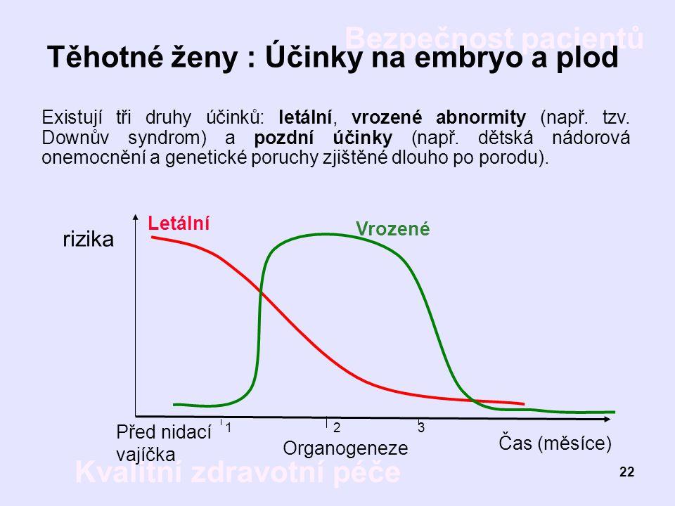 Bezpečnost pacientů Kvalitní zdravotní péče 22 Těhotné ženy : Účinky na embryo a plod Existují tři druhy účinků: letální, vrozené abnormity (např. tzv