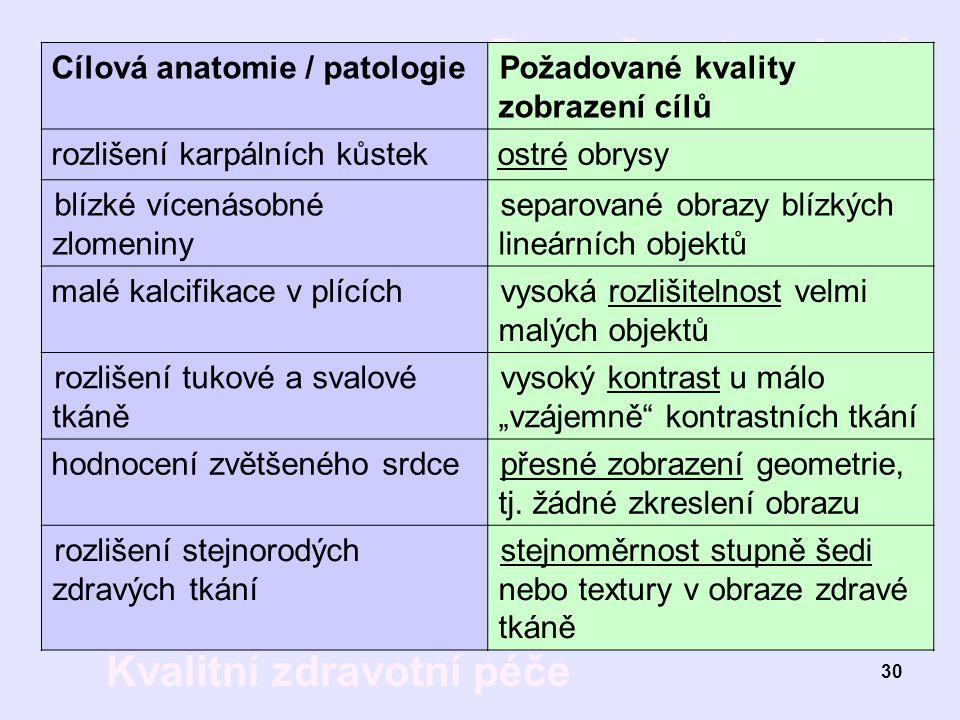 Bezpečnost pacientů Kvalitní zdravotní péče 30 Cílová anatomie / patologiePožadované kvality zobrazení cílů rozlišení karpálních kůstekostré obrysy bl
