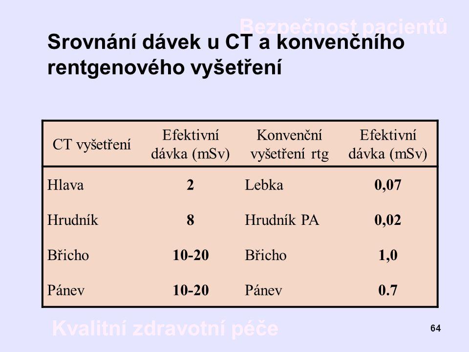 Bezpečnost pacientů Kvalitní zdravotní péče 64 Srovnání dávek u CT a konvenčního rentgenového vyšetření CT vyšetření Efektivní dávka (mSv) Konvenční v