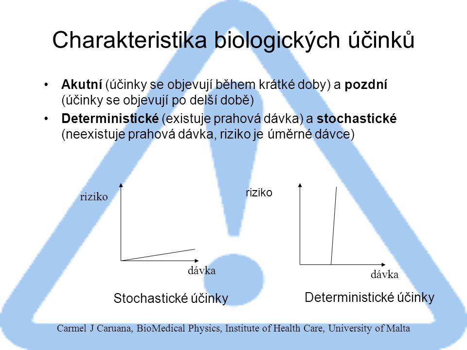 Carmel J Caruana, BioMedical Physics, Institute of Health Care, University of Malta Instalovaný měřič dávky