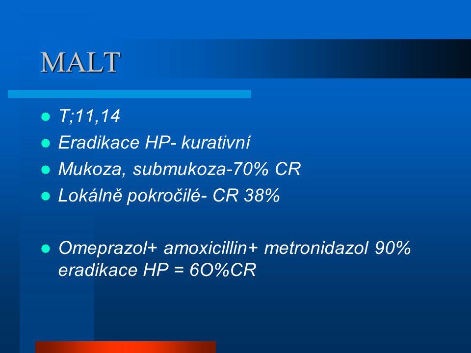 MALT T;11,14 Eradikace HP- kurativní Mukoza, submukoza-70% CR Lokálně pokročilé- CR 38% Omeprazol+ amoxicillin+ metronidazol 90% eradikace HP = 6O%CR