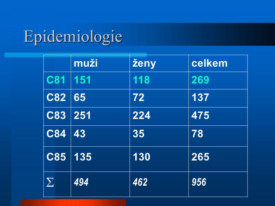Epidemiologie mužiženycelkem C81151118269 C826572137 C83251224475 C84433578 C85 135130 265  494462956