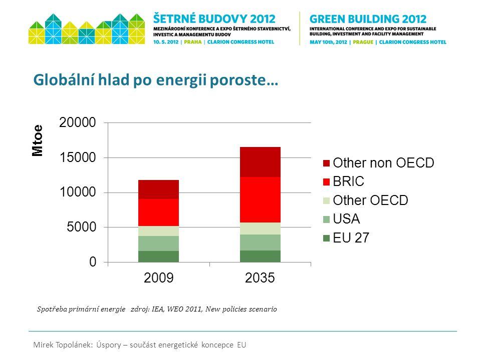 *Zdroj: EU Energy Security and Solidarity Action Plan (COM(2008) 781 final), Baseline projection, oil price $100/bbl Mirek Topolánek: Úspory – součást energetické koncepce EU Klíčovým problémem EU je rostoucí dovozní závislost 20082020* Ropa84 %92 % Plyn62%73 % Pevná paliva45 %50 % Všechny produkty55 %58 %