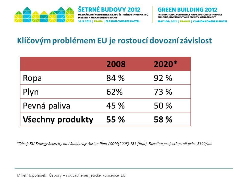 Globální emise skleníkových plynů (ekvivalent CO 2 ) Zdroj: IEA, WEO 2011, New policies scenario Mirek Topolánek: Úspory – součást energetické koncepce EU Starost o emise CO 2 nechme hlavním producentům… Mt CO 2
