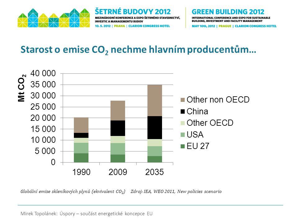Globální emise skleníkových plynů (ekvivalent CO 2 ) Zdroj: IEA, WEO 2011, New policies scenario Mirek Topolánek: Úspory – součást energetické koncepc