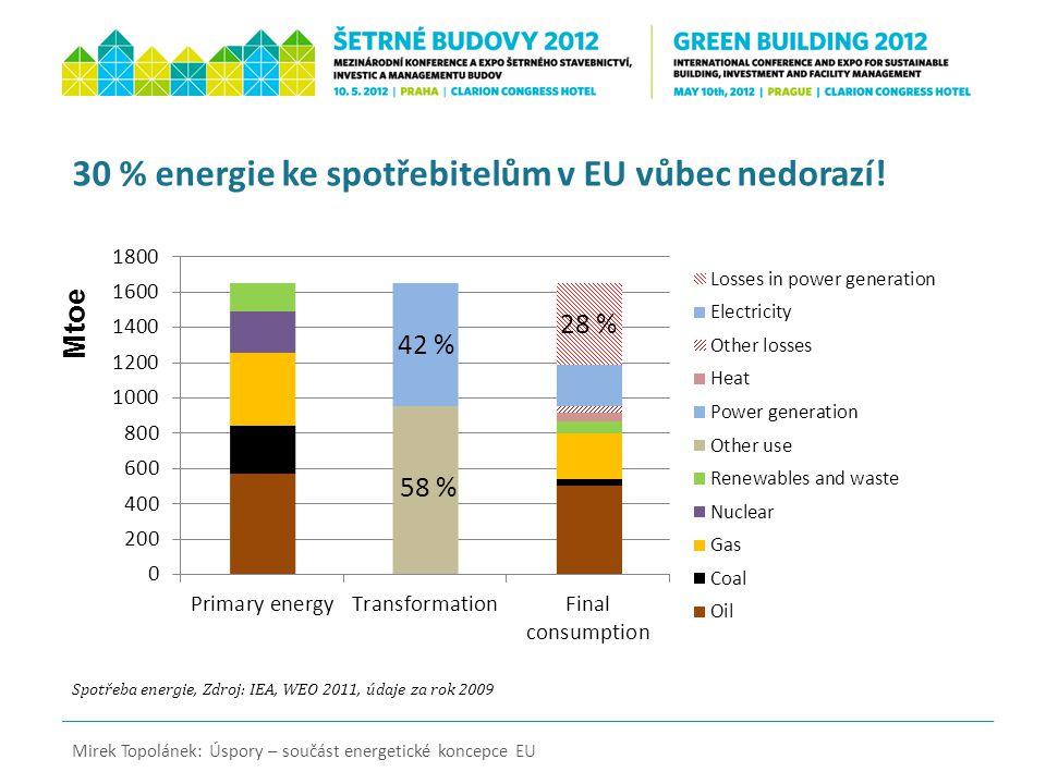 Spotřeba energie budovy Zdroj: IEA, WEO 2011, Data za rok 2009 Mirek Topolánek: Úspory – součást energetické koncepce EU Ztráty tepla ve výrobě elektřiny a spotřeba v budovách EU Mtoe