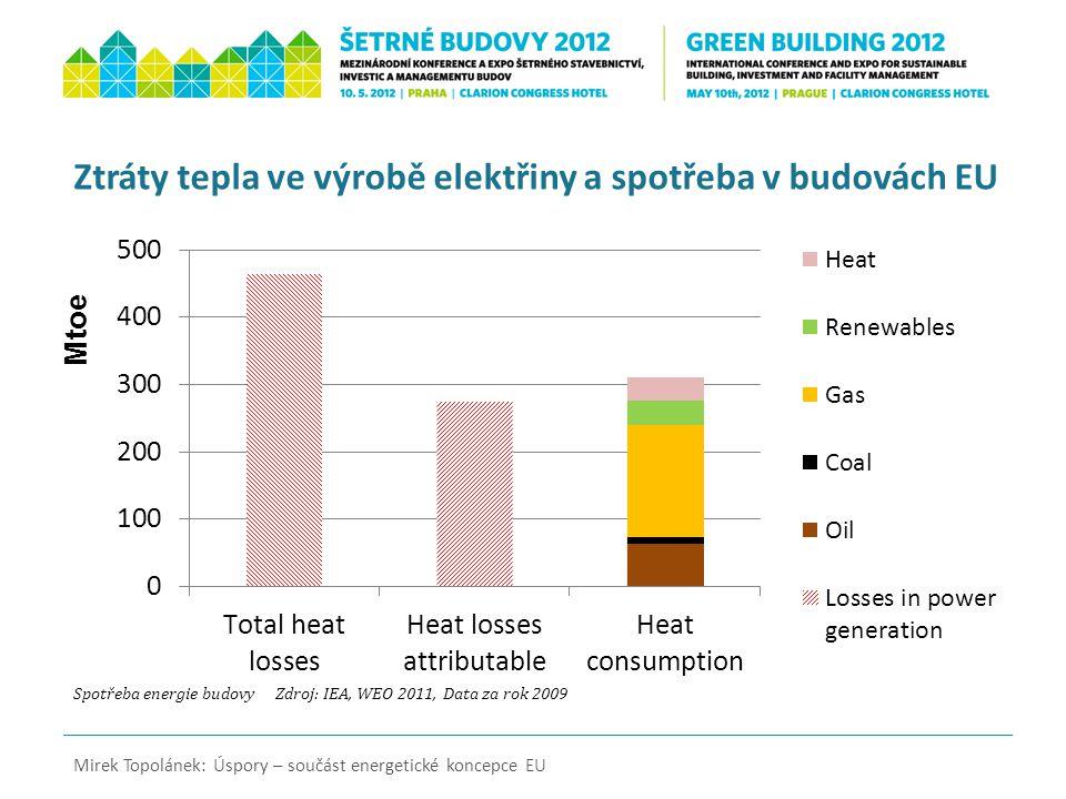 Spotřeba energie budovy Zdroj: IEA, WEO 2011, Data za rok 2009 Mirek Topolánek: Úspory – součást energetické koncepce EU Ztráty tepla ve výrobě elektř