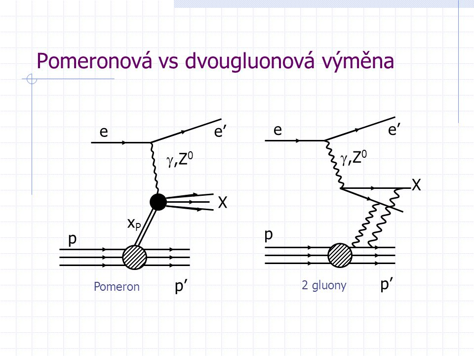 Pomeronová vs dvougluonová výměna e X ,Z 0 p p' e' xPxP e X ,Z 0 p p' e' Pomeron 2 gluony