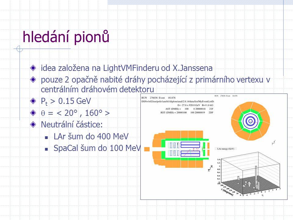 hledání pionů idea založena na LightVMFinderu od X.Janssena pouze 2 opačně nabité dráhy pocházející z primárního vertexu v centrálním dráhovém detektoru P t > 0.15 GeV  = Neutrální částice: LAr šum do 400 MeV SpaCal šum do 100 MeV