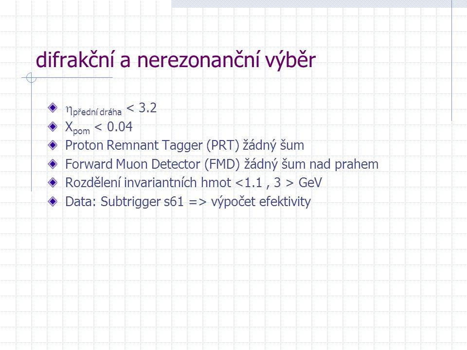 difrakční a nerezonanční výběr  přední dráha < 3.2 X pom < 0.04 Proton Remnant Tagger (PRT) žádný šum Forward Muon Detector (FMD) žádný šum nad prahem Rozdělení invariantních hmot GeV Data: Subtrigger s61 => výpočet efektivity