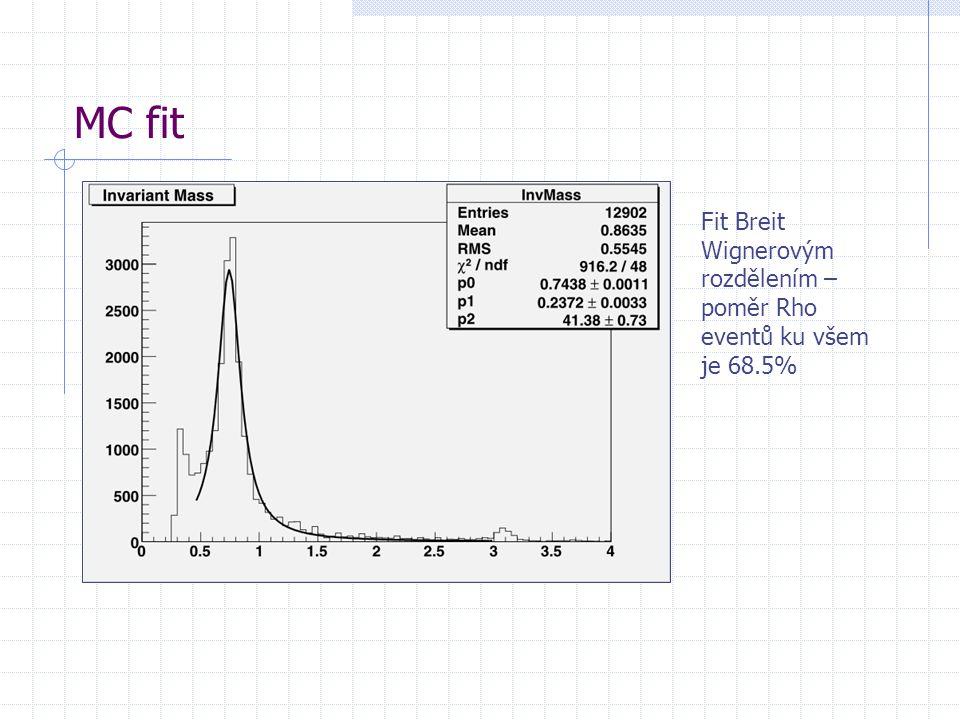 MC fit Fit Breit Wignerovým rozdělením – poměr Rho eventů ku všem je 68.5%