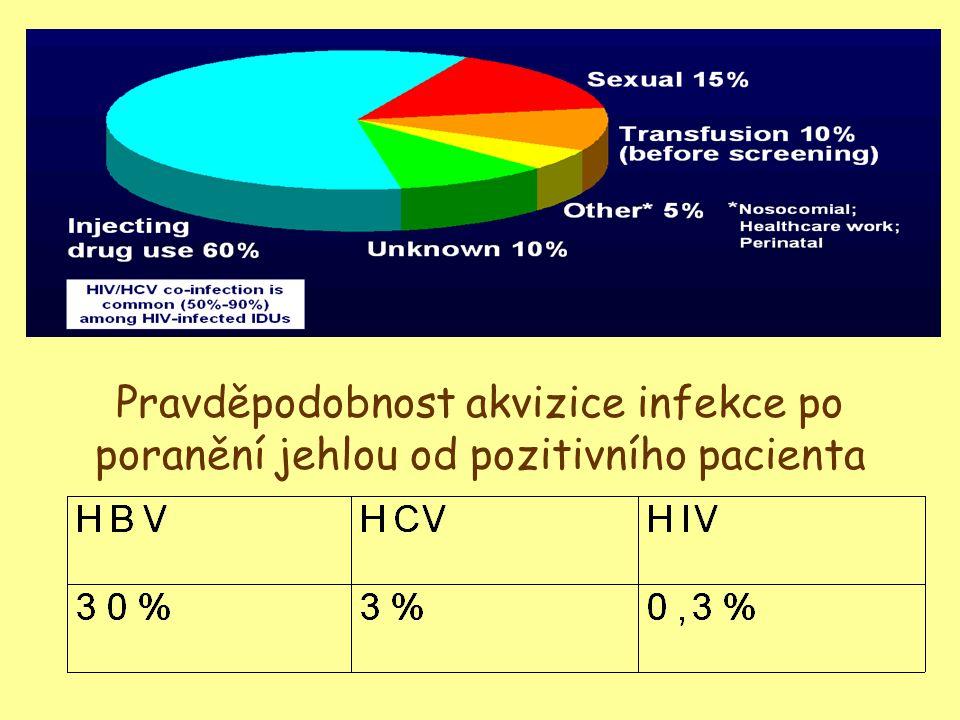 Pravděpodobnost akvizice infekce po poranění jehlou od pozitivního pacienta