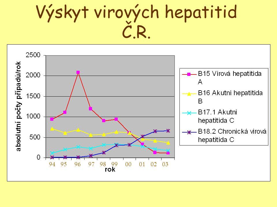 Akutní virová hepatitida C 15% ikterických forem inkubační doba 6týdnů (14 dní), až 24t.