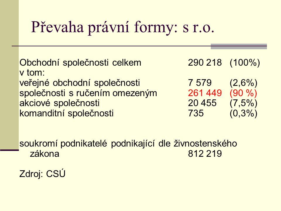 Převaha právní formy: s r.o. Obchodní společnosti celkem290 218 (100%) v tom: veřejné obchodní společnosti7 579 (2,6%) společnosti s ručením omezeným2