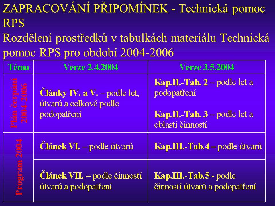 ZAPRACOVÁNÍ PŘIPOMÍNEK - Technická pomoc RPS Rozdělení prostředků v tabulkách materiálu Technická pomoc RPS pro období 2004-2006