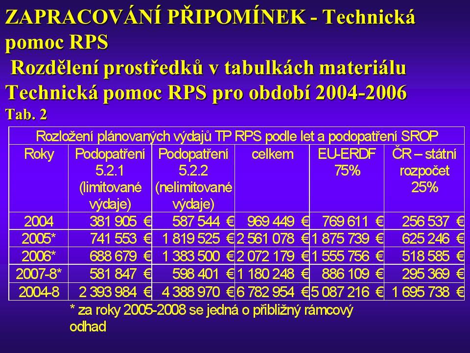 ZAPRACOVÁNÍ PŘIPOMÍNEK - Technická pomoc RPS Rozdělení prostředků v tabulkách materiálu Technická pomoc RPS pro období 2004-2006 Tab.