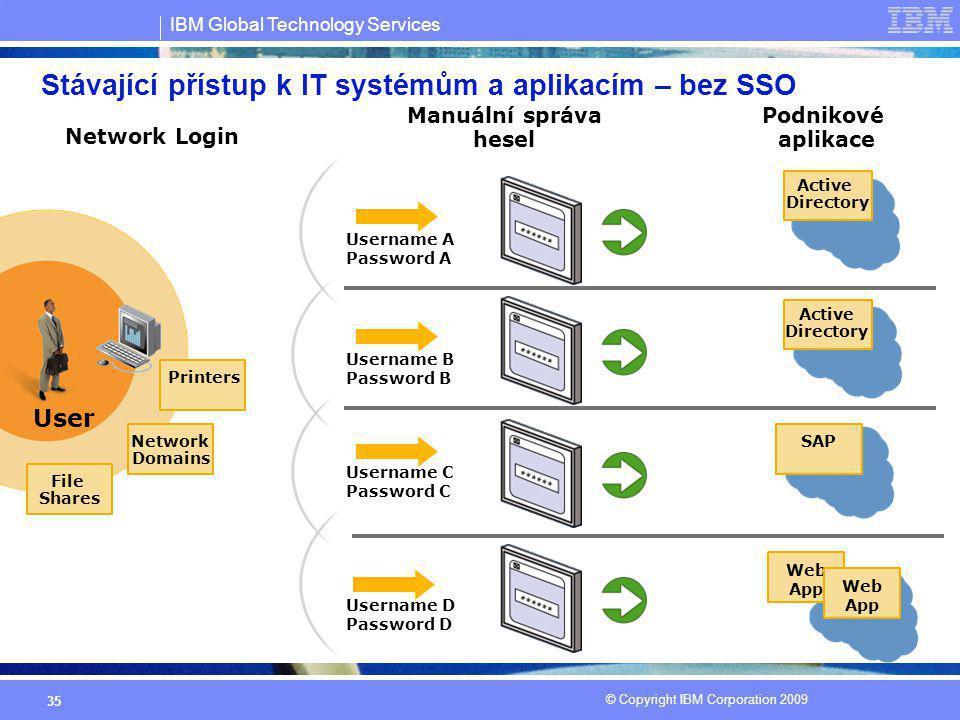 IBM Global Technology Services © Copyright IBM Corporation 2009 35 Stávající přístup k IT systémům a aplikacím – bez SSO Network Login Podnikové aplik