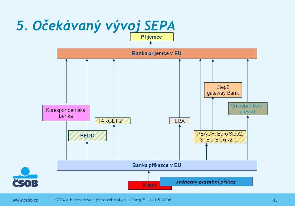 45 SEPA a harmonizace platebního styku v Evropě | 11.05.2006 5. Očekávaný vývoj SEPA Banka příjemce v EU TARGET-2-2EBA Vnitrobankovní převod Step2 gat