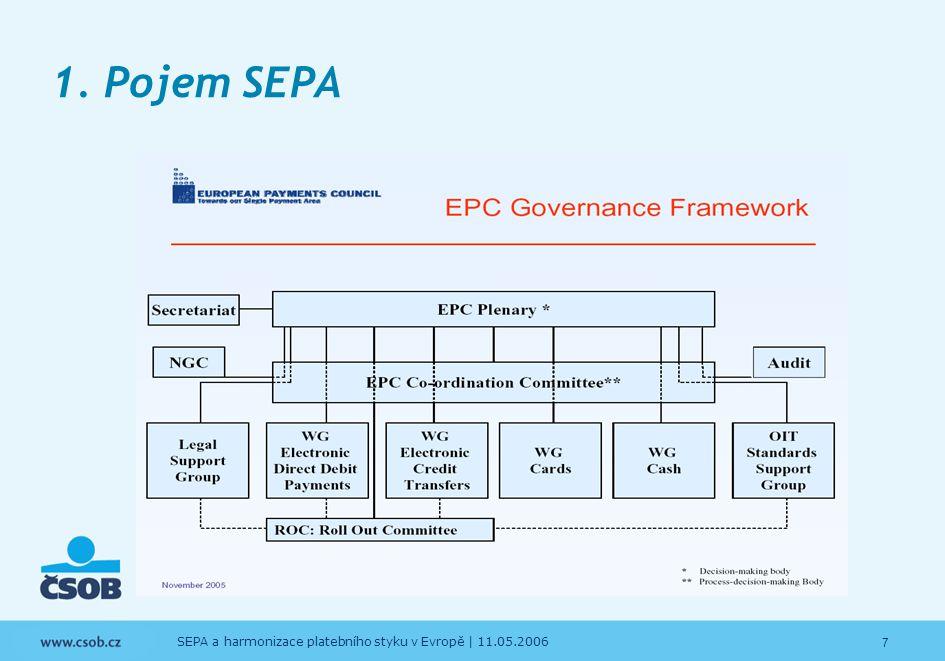 7 SEPA a harmonizace platebního styku v Evropě | 11.05.2006 1. Pojem SEPA