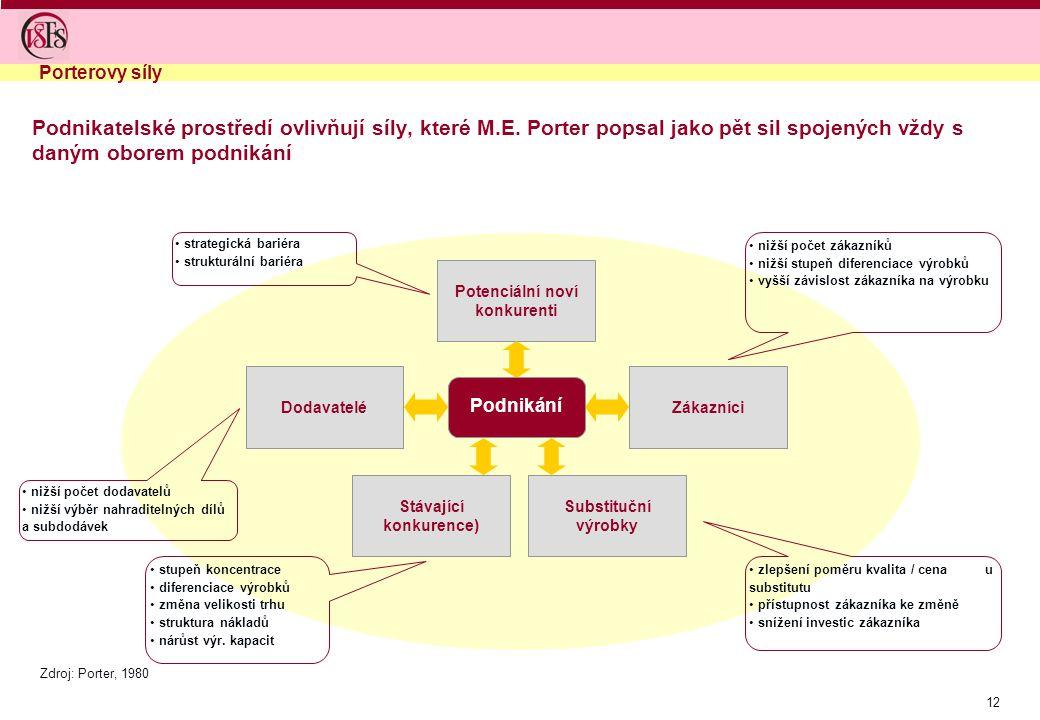 12 Podnikatelské prostředí ovlivňují síly, které M.E. Porter popsal jako pět sil spojených vždy s daným oborem podnikání Stávající konkurence) Potenci