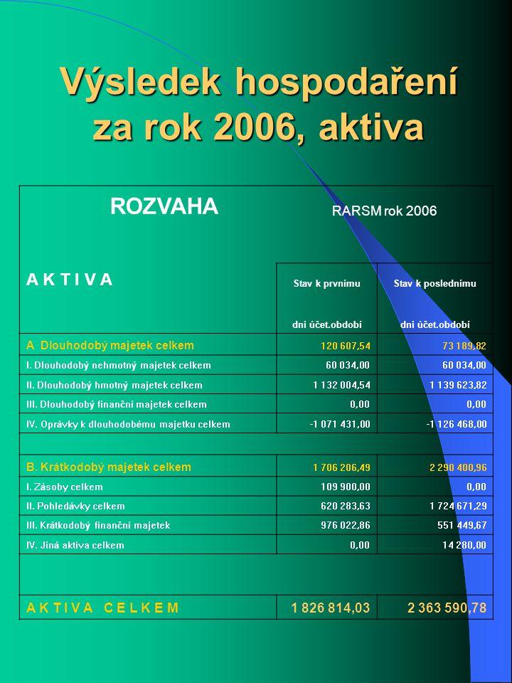 Výsledek hospodaření za rok 2006, aktiva ROZVAHA RARSM rok 2006 A K T I V A Stav k prvnímuStav k poslednímu dni účet.období A Dlouhodobý majetek celkem 120 607,5473 189,82 I.