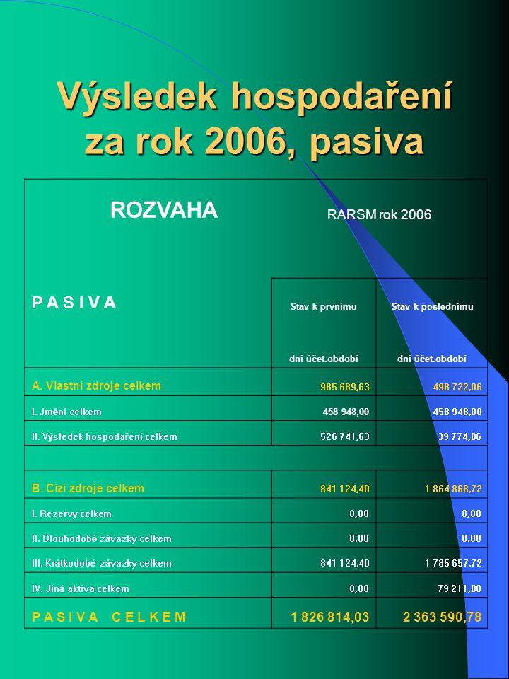 Výsledek hospodaření za rok 2006, pasiva ROZVAHA RARSM rok 2006 P A S I V A Stav k prvnímuStav k poslednímu dni účet.období A.